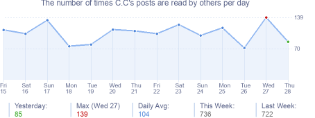 How many times C.C's posts are read daily