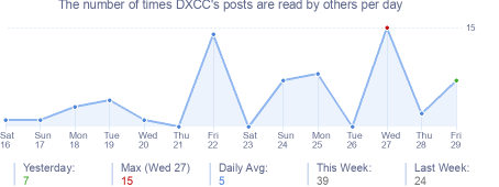 How many times DXCC's posts are read daily