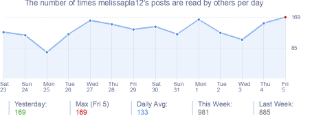 How many times melissapla12's posts are read daily