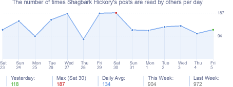 How many times Shagbark Hickory's posts are read daily