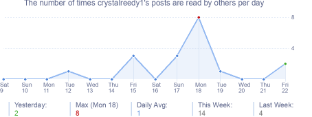 How many times crystalreedy1's posts are read daily