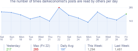 How many times darkeconomist's posts are read daily