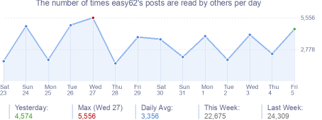 How many times easy62's posts are read daily