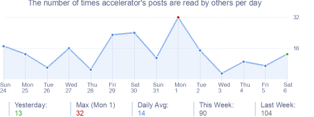 How many times accelerator's posts are read daily