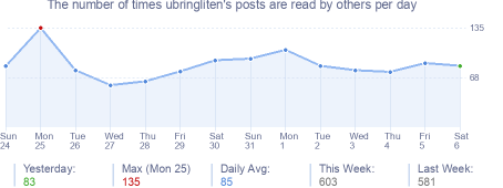 How many times ubringliten's posts are read daily