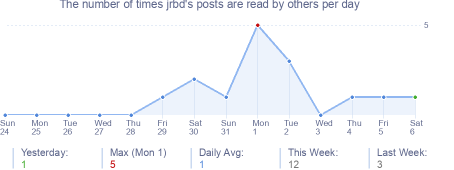 How many times jrbd's posts are read daily