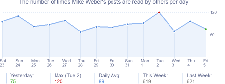How many times Mike Weber's posts are read daily