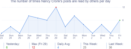 How many times Nancy Cronk's posts are read daily