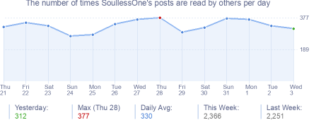 How many times SoullessOne's posts are read daily
