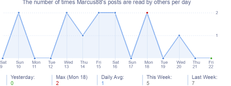 How many times Marcus88's posts are read daily