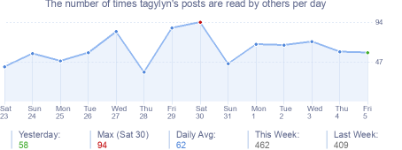 How many times tagylyn's posts are read daily