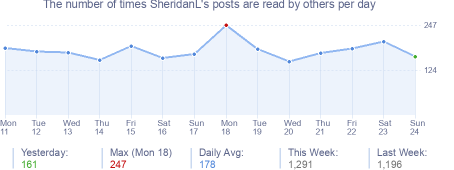 How many times SheridanL's posts are read daily