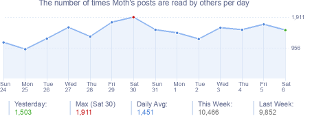 How many times Moth's posts are read daily