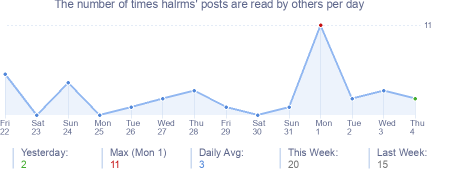 How many times halrms's posts are read daily