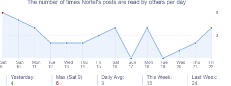 How many times Nortel's posts are read daily