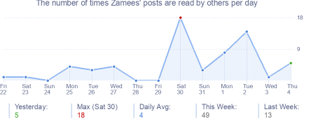 How many times Zamees's posts are read daily
