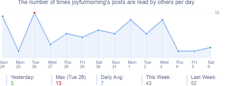 How many times joyfulmorning's posts are read daily