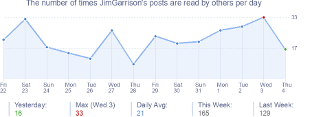 How many times JimGarrison's posts are read daily