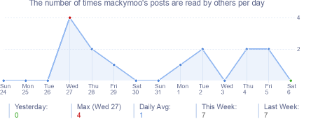 How many times mackymoo's posts are read daily