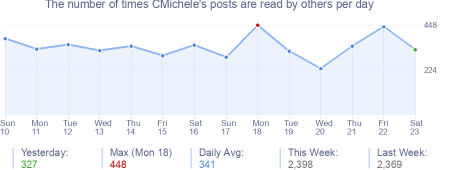 How many times CMichele's posts are read daily