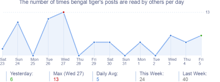 How many times bengal tiger's posts are read daily