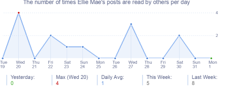 How many times Ellie Mae's posts are read daily