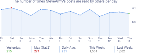 How many times SteveArmy's posts are read daily
