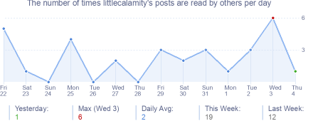 How many times littlecalamity's posts are read daily