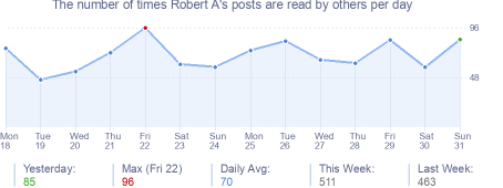 How many times Robert A's posts are read daily