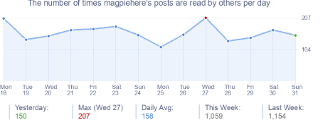 How many times magpiehere's posts are read daily