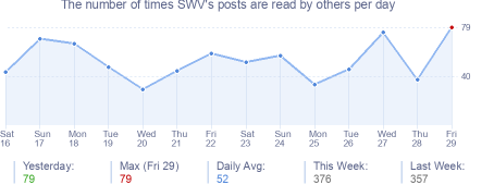 How many times SWV's posts are read daily