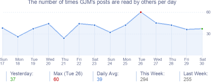 How many times GJM's posts are read daily