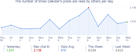 How many times Dakster's posts are read daily