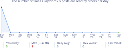 How many times Clayton717's posts are read daily