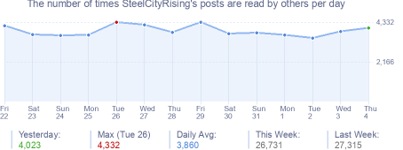 How many times SteelCityRising's posts are read daily
