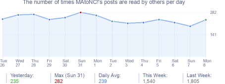 How many times MAtoNC!'s posts are read daily
