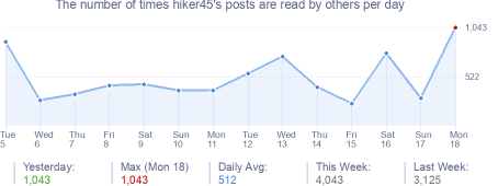 How many times hiker45's posts are read daily