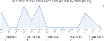 How many times phoenician's posts are read daily