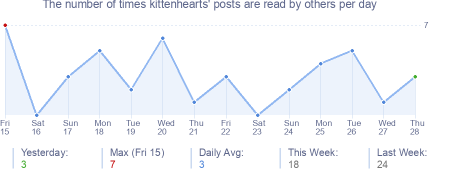 How many times kittenhearts's posts are read daily