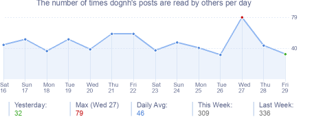 How many times dognh's posts are read daily