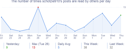 How many times schotzie910's posts are read daily