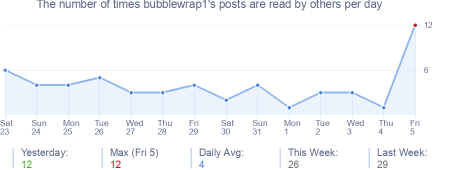 How many times bubblewrap1's posts are read daily