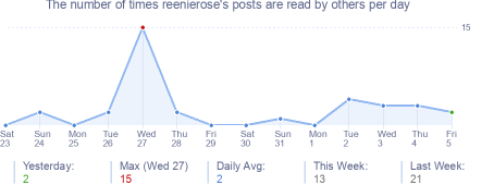 How many times reenierose's posts are read daily