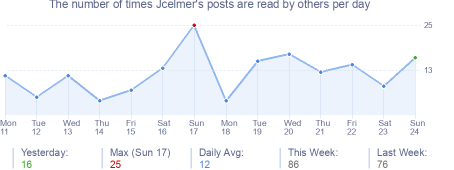 How many times Jcelmer's posts are read daily