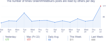 How many times GreenWhiteBlue's posts are read daily