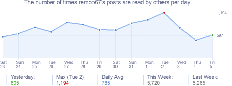 How many times remco67's posts are read daily
