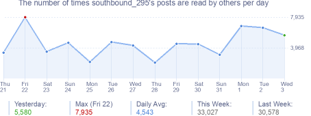How many times southbound_295's posts are read daily