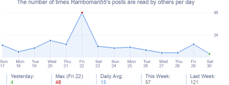 How many times Ramboman55's posts are read daily