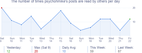 How many times psychohmike's posts are read daily