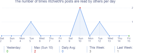 How many times ritchie09's posts are read daily